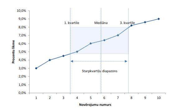 Salidzinamu uznemumu pelnas normu analize